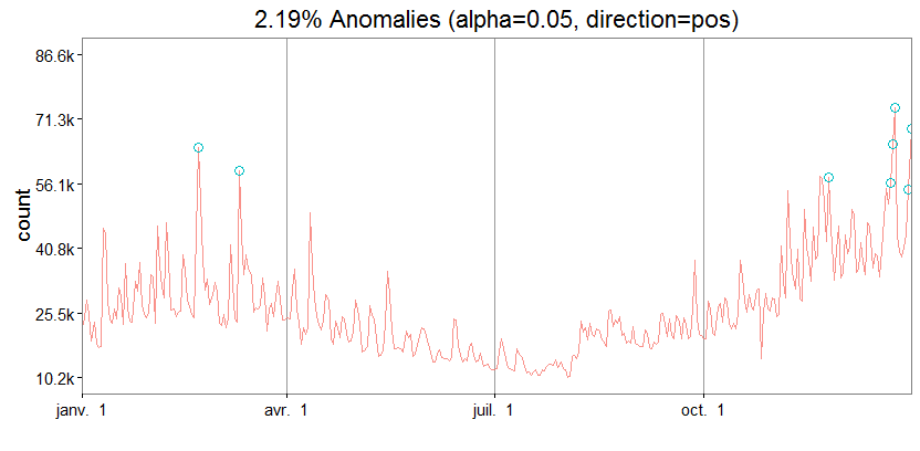 anomaly Detection R