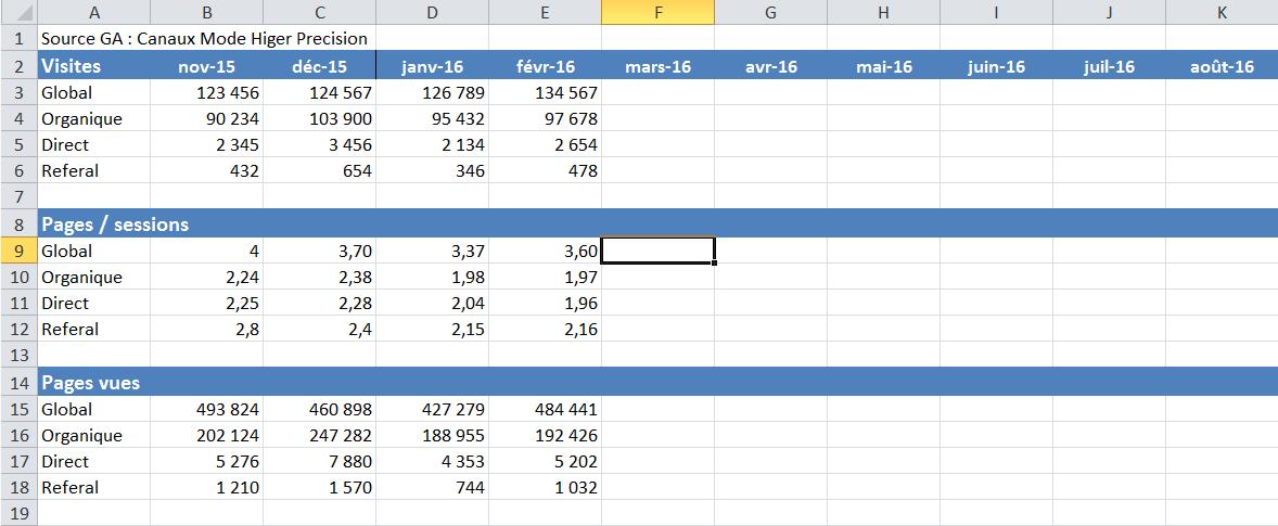 Générer des reporting analytics avec R – Partie 2